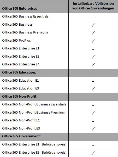 Übersicht Office 365