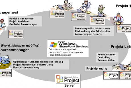 MS-Project 2007 Informationsfluss