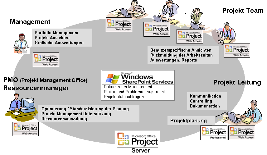 MS-Project 2007 Informationsfluss