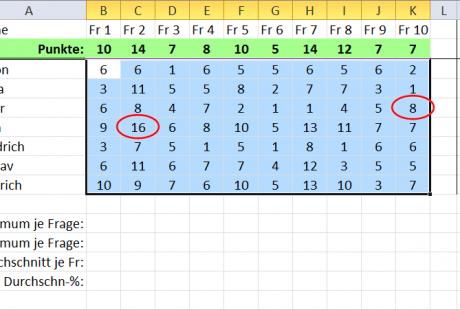 Excel 2010 ungültige Eingaben