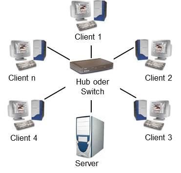 Schulungsunterlagen IT-Grundlagen Netzwerk